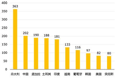 2014年全国进口不合格服装主要原产国批次