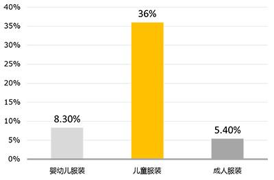 2014年进口服装不合格产品类别统计
