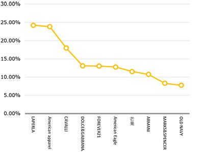 2014年全国进口服装品牌不合格批次统计