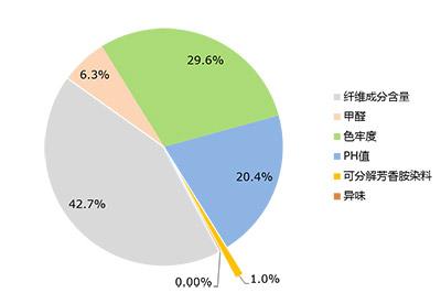 2014年度全国进口服装质量安全项目检测不合格原因统计