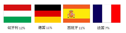 提出危险产品通报最多的国家